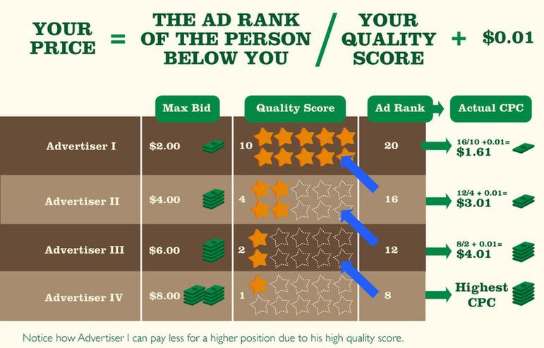 Google AdWords PPC Quality Score