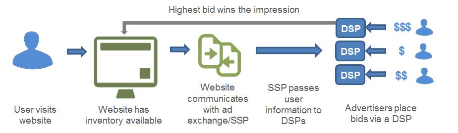 DSP process